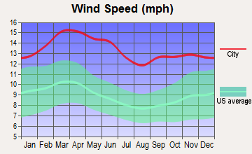 Clarendon, Texas wind speed
