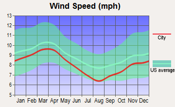 Coldspring, Texas wind speed