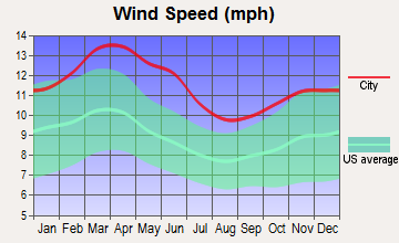 Colorado City, Texas wind speed