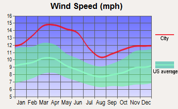 Earth, Texas wind speed