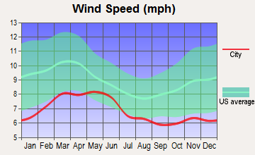 San Luis Obispo, California wind speed