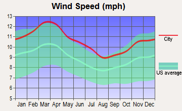 Eustace, Texas wind speed