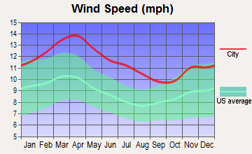 Falcon Lake Estates, Texas wind speed