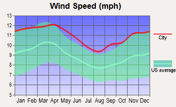 Galveston, Texas wind speed