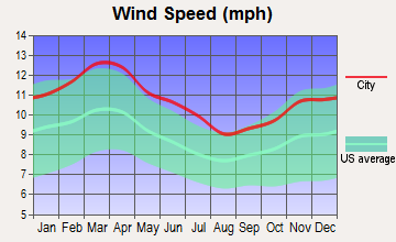 Garrett, Texas wind speed
