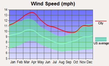 George West, Texas wind speed