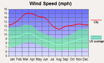 Happy, Texas wind speed