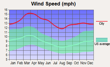 Higgins, Texas wind speed