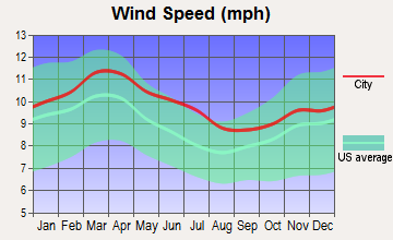 Hutto, Texas wind speed