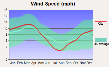 Jasper, Texas wind speed