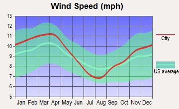 Kountze, Texas wind speed
