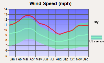 Lake Bridgeport, Texas wind speed