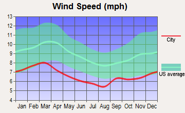 Auburn, Alabama wind speed
