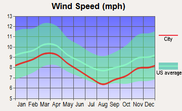 Meadows Place, Texas wind speed