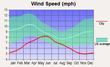 Soledad, California wind speed