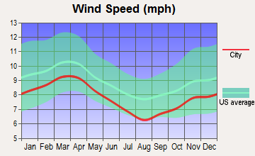 Mission Bend, Texas wind speed