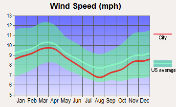 Missouri City, Texas wind speed