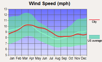 Niederwald, Texas wind speed