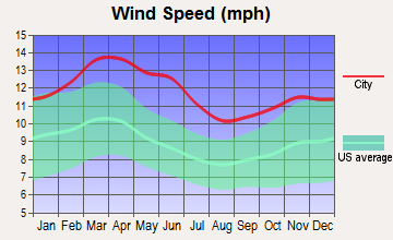 Paducah, Texas wind speed