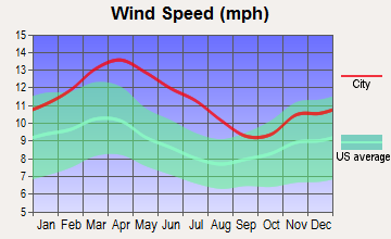 Palm Valley, Texas wind speed