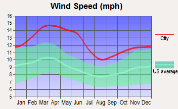 Post, Texas wind speed
