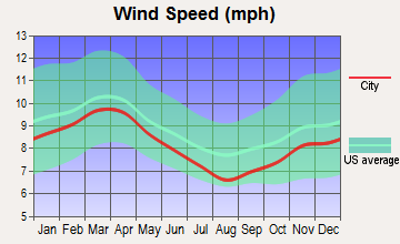 Anderson-Bedias, Texas wind speed