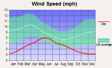 Taft Heights, California wind speed