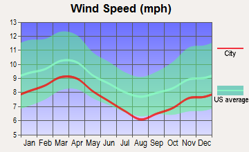 The Woodlands, Texas wind speed