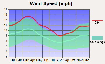 Tioga, Texas wind speed