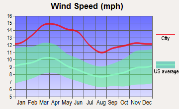 Tulia, Texas wind speed