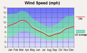 Wells, Texas wind speed