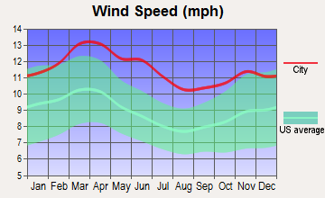 Wichita Falls, Texas wind speed