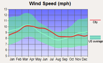 Windcrest, Texas wind speed