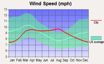 Uintah, Utah wind speed