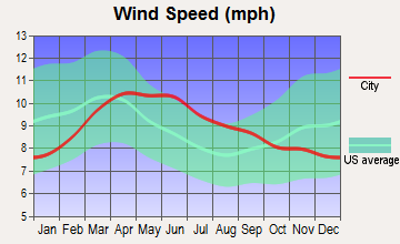 Virgin, Utah wind speed
