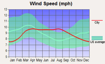 Wales, Utah wind speed