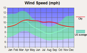 Beaver, Utah wind speed
