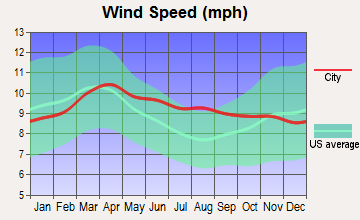 Amalga, Utah wind speed