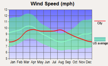 Eagle Mountain, Utah wind speed