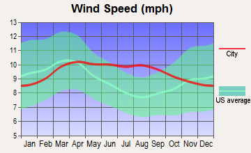 Fillmore, Utah wind speed