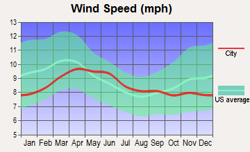 Glendale, Utah wind speed
