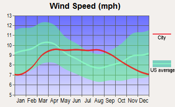 Helper, Utah wind speed