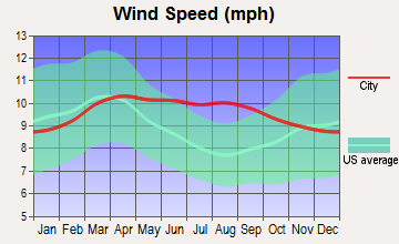 Kanosh, Utah wind speed