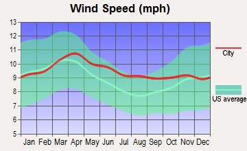 Lewiston, Utah wind speed