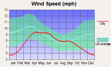 Montezuma Creek, Utah wind speed