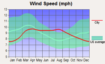 Mount Olympus, Utah wind speed