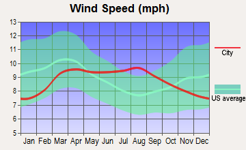 Salt Lake City, Utah wind speed