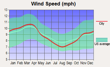 Old Bennington, Vermont wind speed
