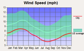Weathersfield, Vermont wind speed