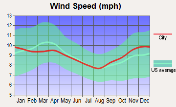 Burlington, Vermont wind speed